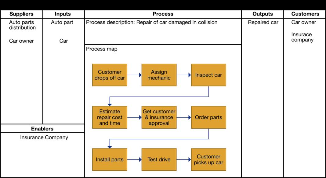 hamburger sipoc analysis Sipoc o identificar el proceso y sus límites identificar las salidas identificar los clientes para cada salida e o o identificar el proveeor para cada entrada.