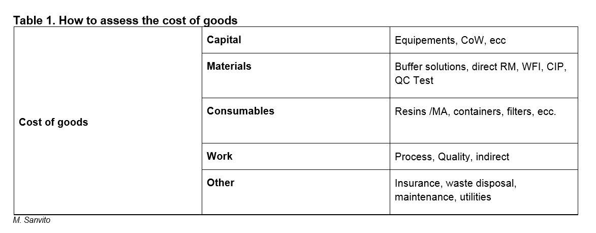 Single use technologies. Table 1