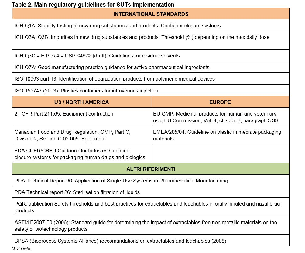Single use technologies. Table 2