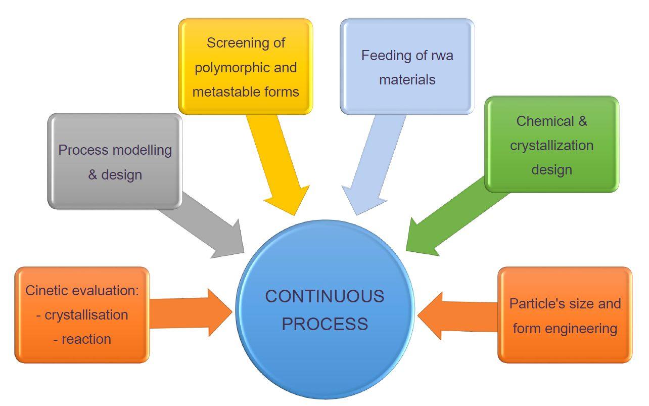 Figure 2. Vantaggi del processo continuo di produzione (Fonte: Aschimfarma adapted from B. O'Sullivan)