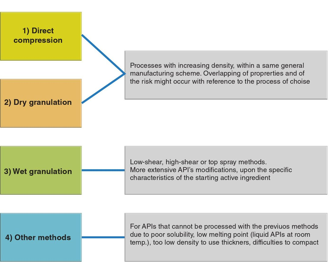 Manufacturing classification system - Pharma World