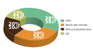 Indian export in 2017